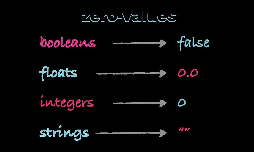 Zero Values