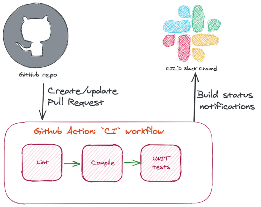 GitHub Actions Pull Request workflow