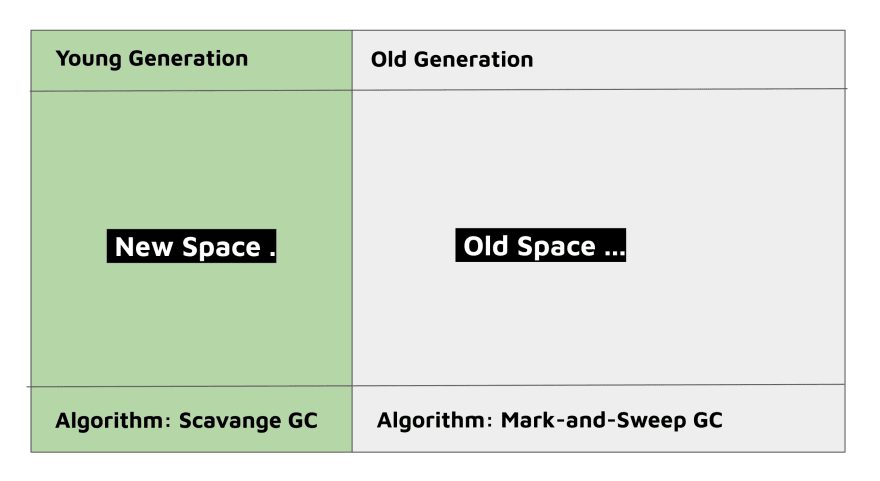 New Space vs Old Space