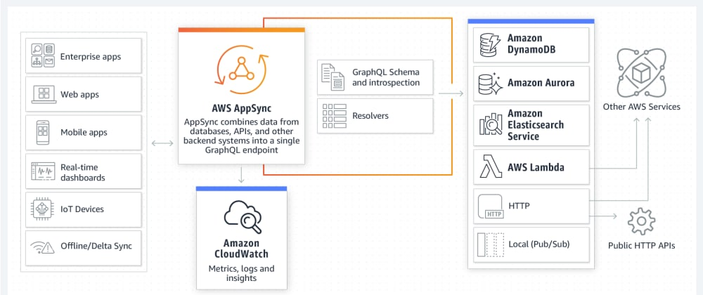 Cover image for Lessons learned: AWS AppSync Subscriptions