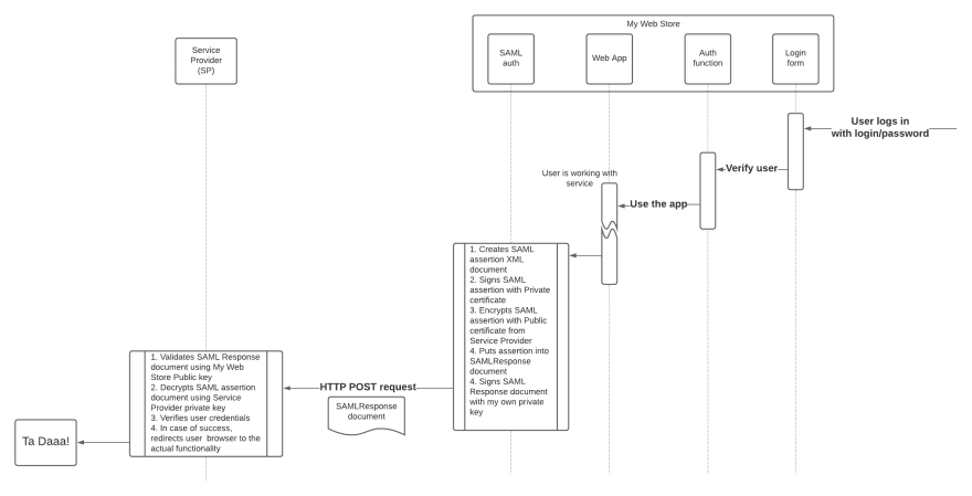 Under the hood of SAML authentication