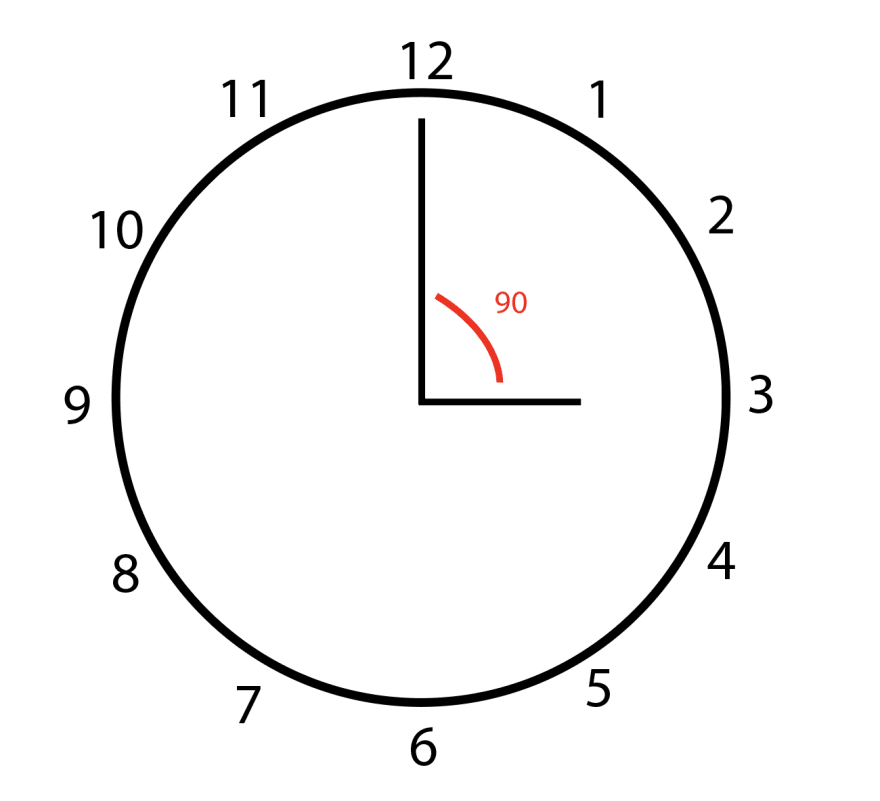 At 3:00, there is a 90 degree angle between the hour hand and minute hand.