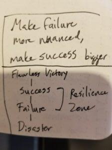 Messy handwriting diagram of success/failure continuum.