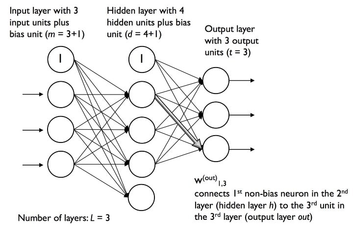 Introduction to Multilayer Neural Networks with TensorFlow's