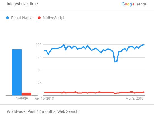React Native vs Native Script - Google Trends