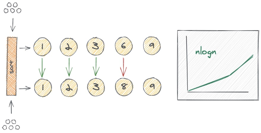 solution with sorting