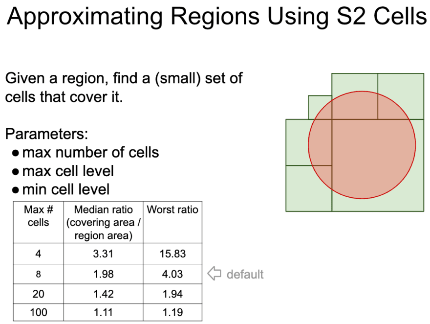 Approximating Regions Using S2 Cells