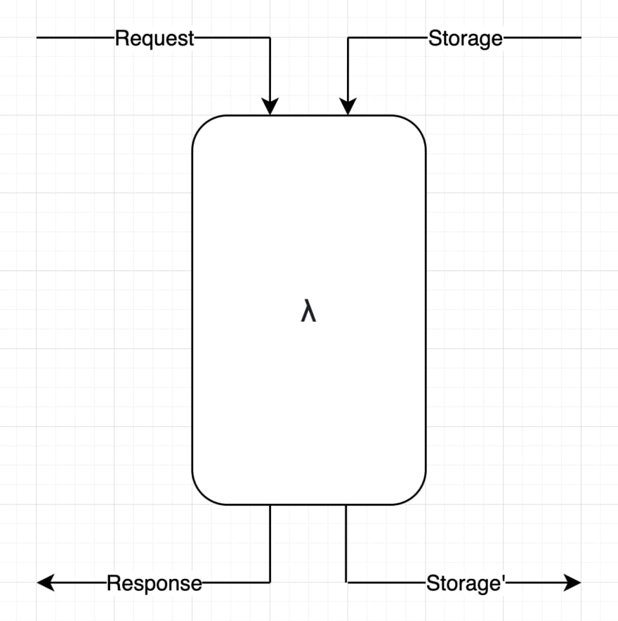 Diagram of a Simple Server: inputs are a Request and Storage; outputs are a Response and updated Storage