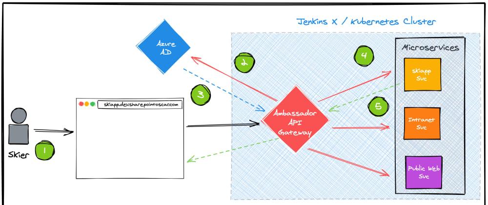 Cover image for Securing Apps Deployed via Jenkins X Using Ambassador Edge Stack