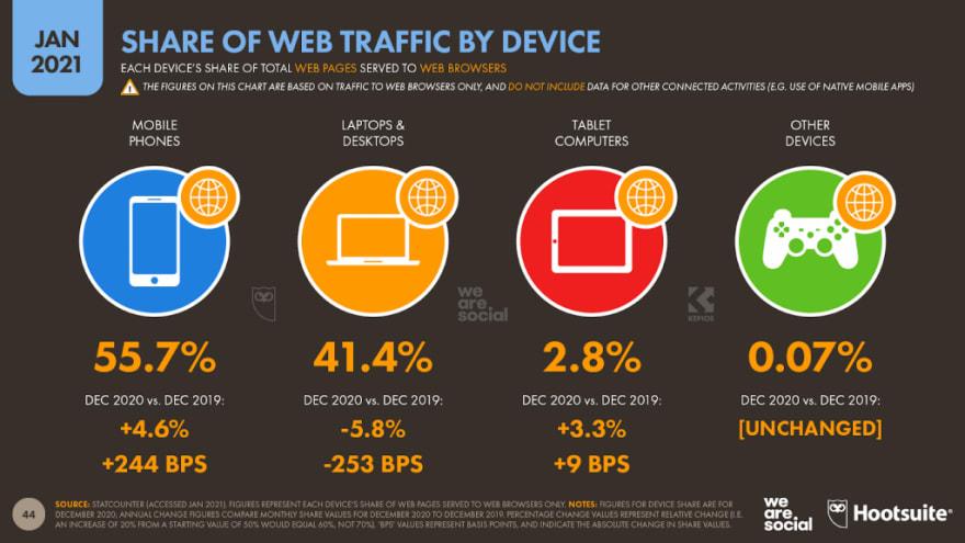 Optimized Web Experience