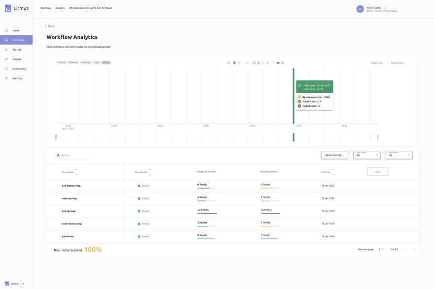 Litmus Portal- Workflow run analytics