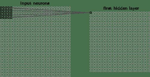 Matriz de entrada com filtro 5x5 gerando a matriz da primeira camada