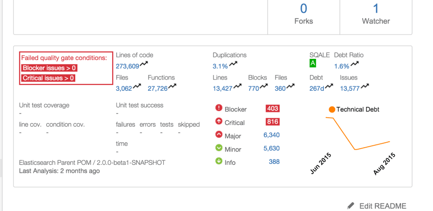 Sonar for Bitbucket Cloud Statistics on Repository Overview