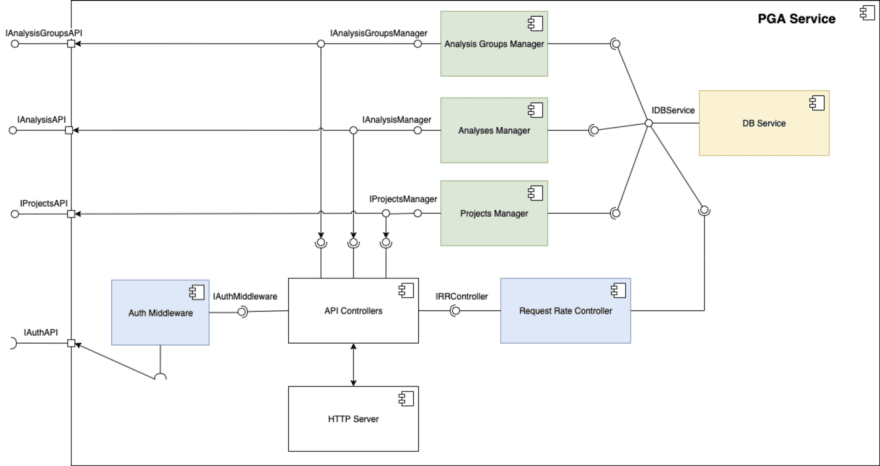 Components Diagram<br>