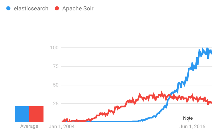 Solr + Python — A Tutorial - DEV Community 👩 💻👨 💻