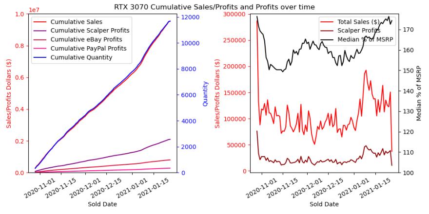 3070 Cumulative Sales/Profits