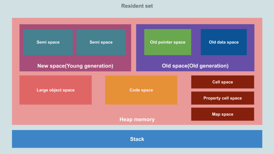 V8 Memory structure