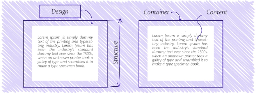 Design structure, container and content