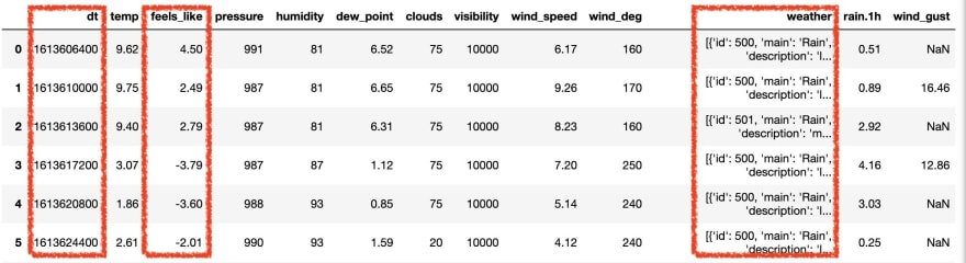 Weather data normalized