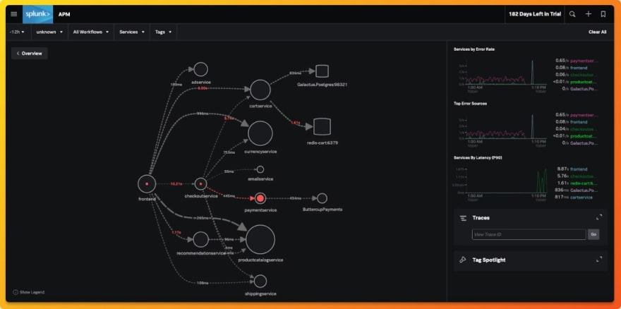 Splunk distributed tracing dashboard