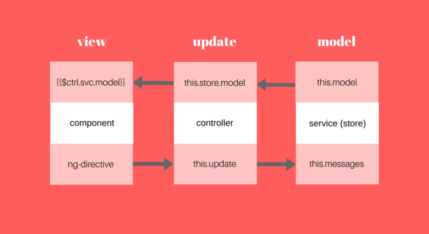 Writing angularjs the elms way model update view diagram ccuart Gallery