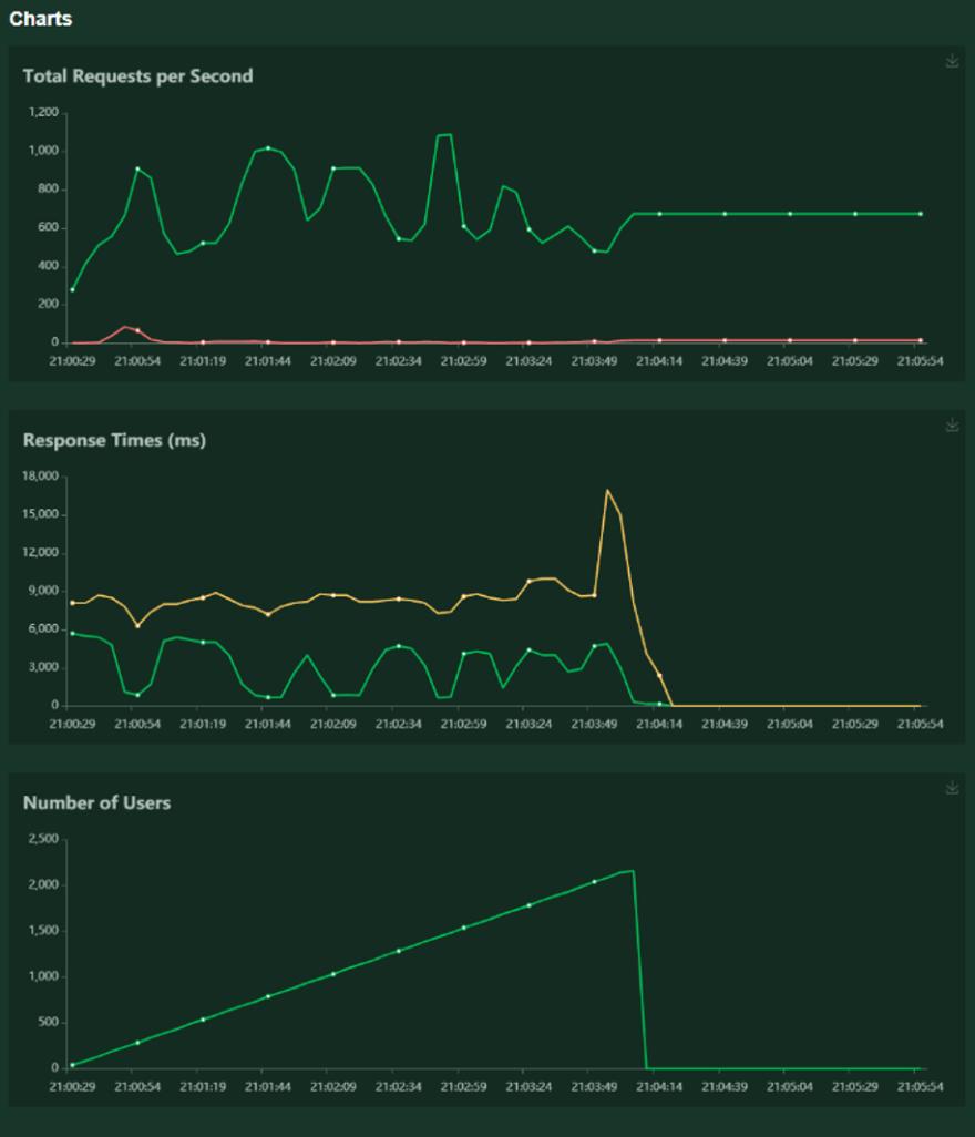 case1 charts