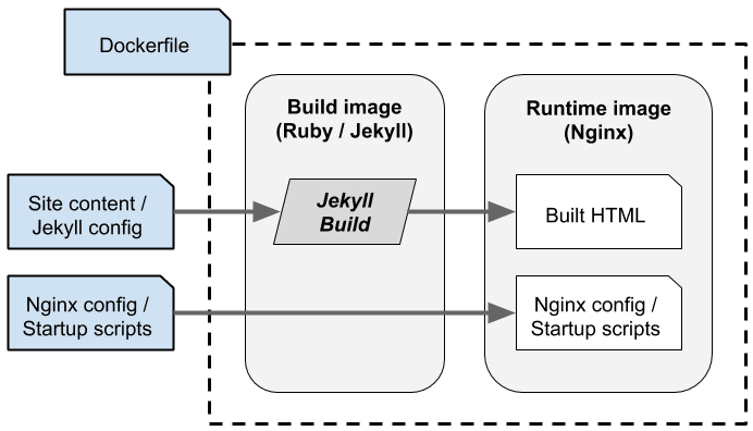 Diagram of the build process
