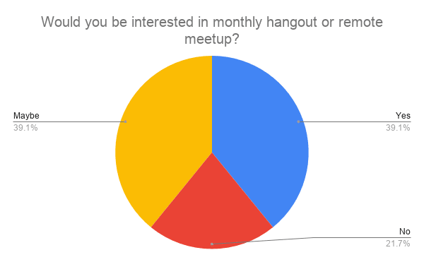 Monthly online hangout results chart