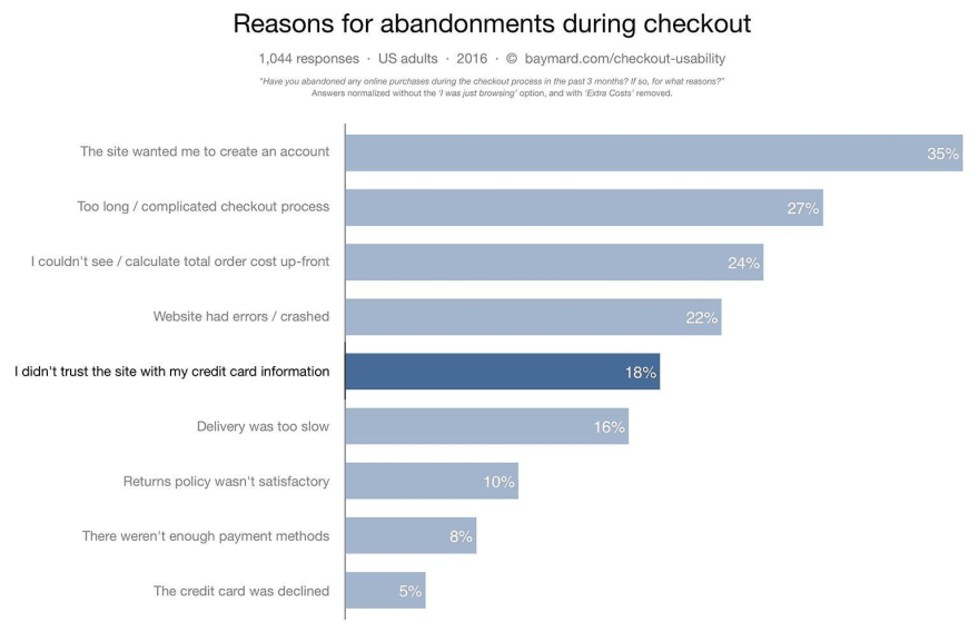 resons adandonment during checkout