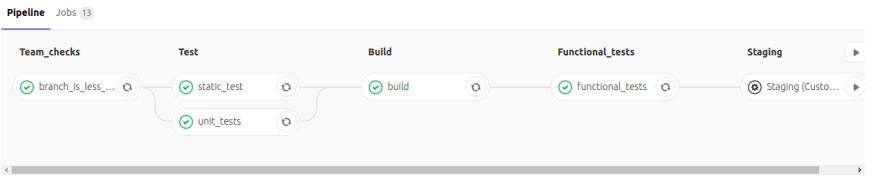 Gitlab Succesfull pipeline
