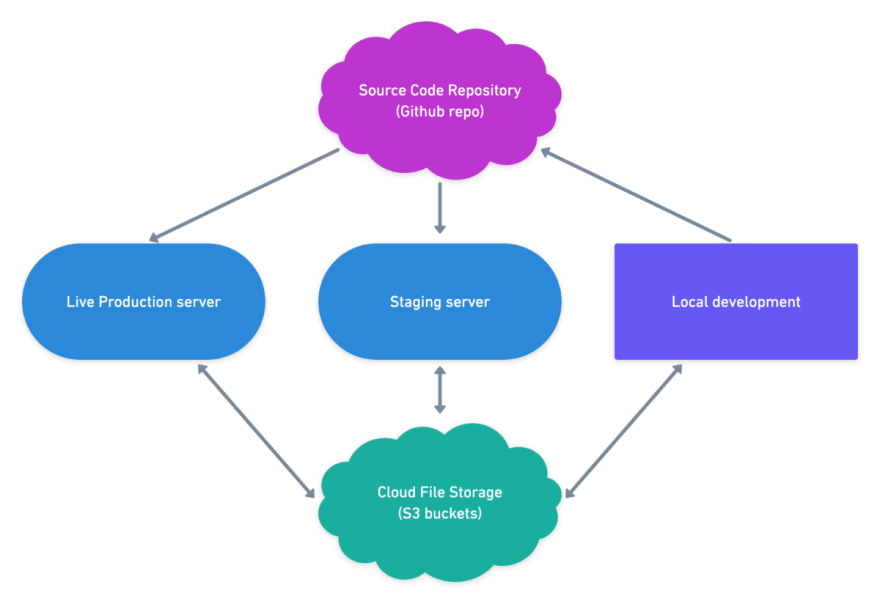 Web project setup flow