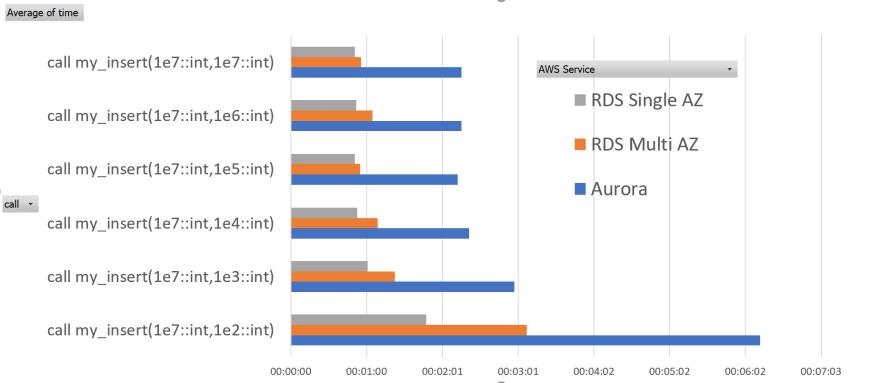 AWS Aurora vs. RDS PostgreSQL on frequent commits