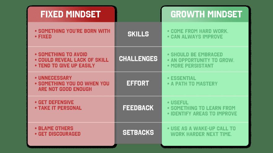 Fixed vs. growth mindset diagram