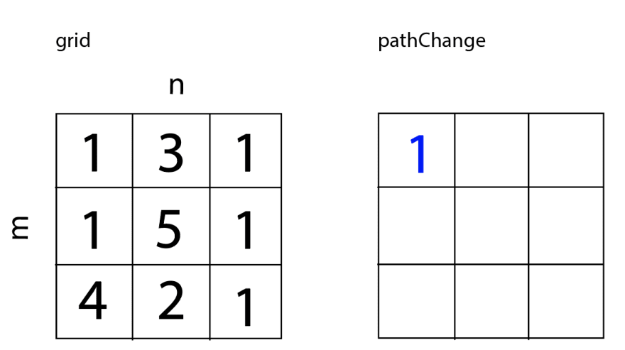 Grid stays the same, but pathChange now has one value at [0][0], which is 1. pathChange now equals [[1,<empty>,<empty>], [<empty>,<empty>,<empty>], [<empty>,<empty>,<empty>]].