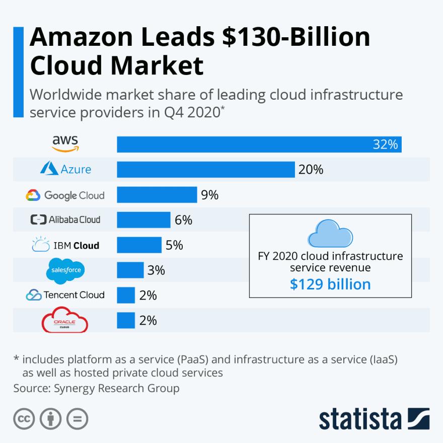 Infographic: Amazon Leads $130-Billion Cloud Market | Statista