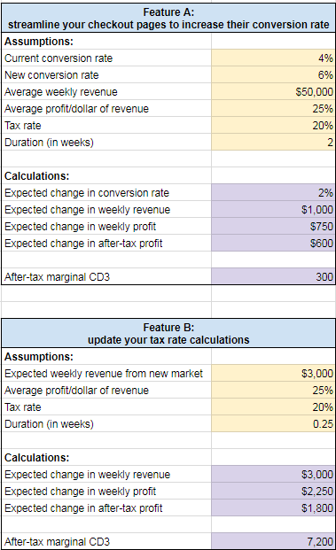 spreadsheet of quantitative cost of delay for two features