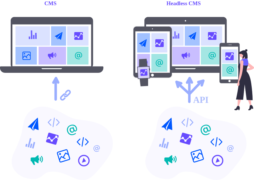 How a traditional CMS differs from a headless CMS