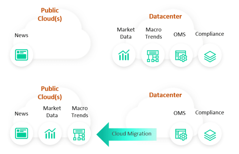 A diagram showing how the back-end landscape is changing between public clouds and datacenters.