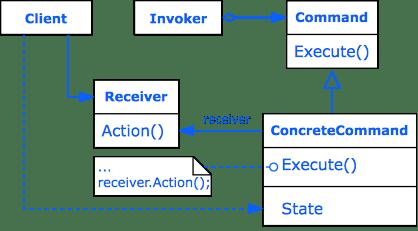Design Pattern Command