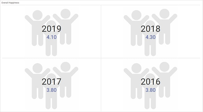 card series showcasing overall happiness index in different years