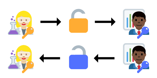 How to Securely Store a Password in Java - DEV Community