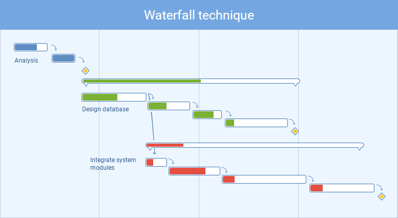 waterfall technique