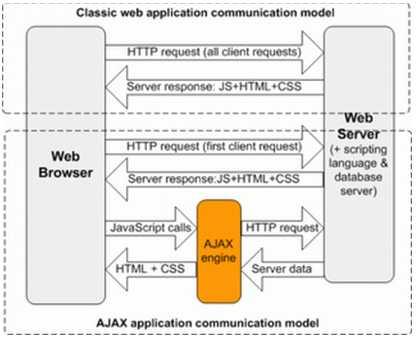 classic-web-app-communication-model