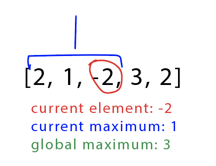 Checking the third element, -2, and findign the current and global max