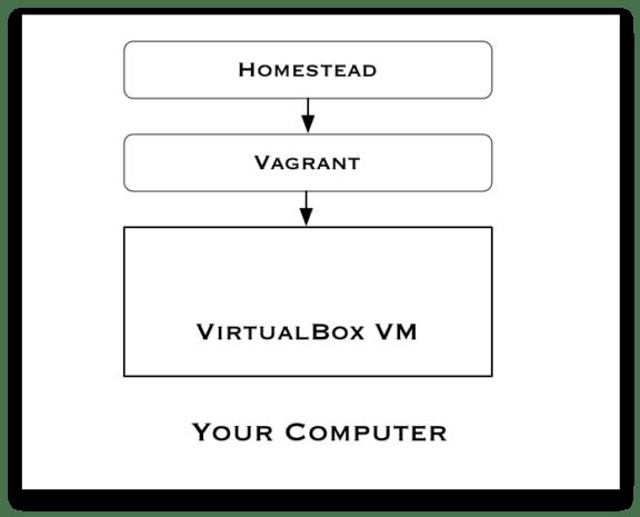 Homestead Vagrant Virtualbox