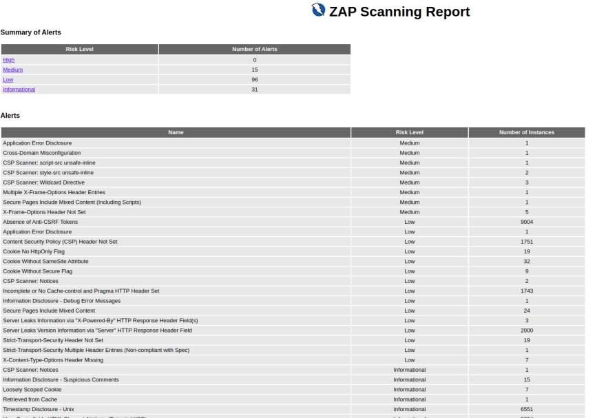 ZAP Report