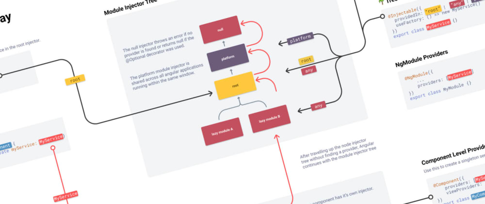 Cover image for Angular Dependency Injection Infographic