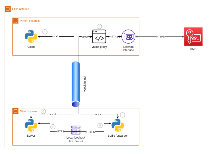 Using proxies to simulate HTTP connection through vsock tunnel