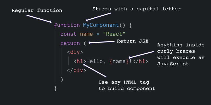 Components and JSX