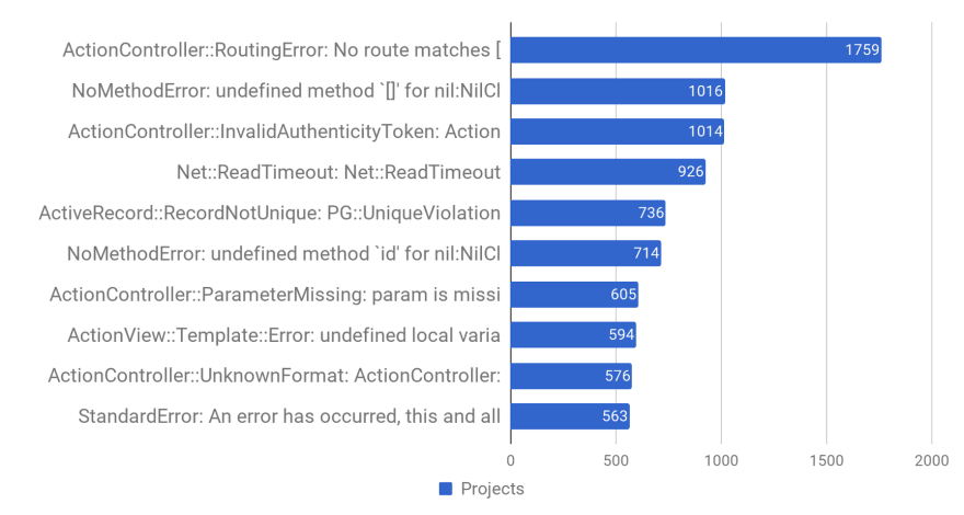 Screenshot of Rails Error Statistics